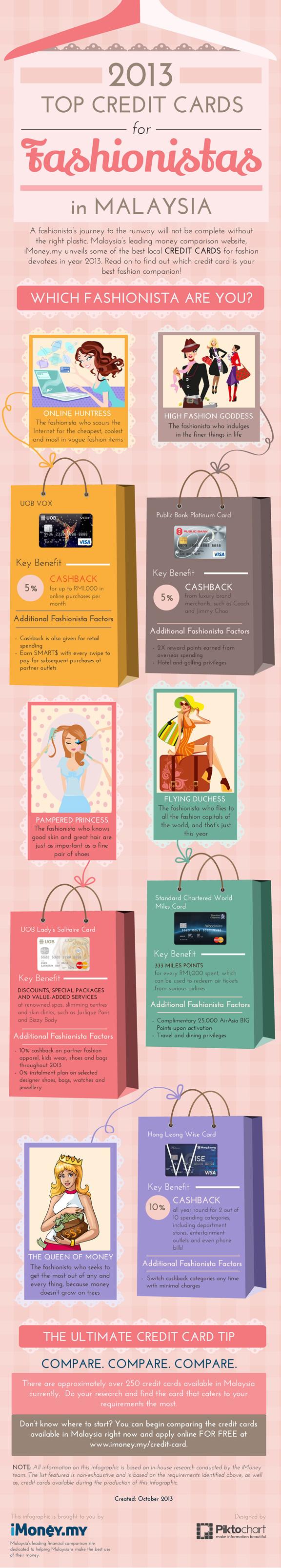 Imoney Fashionistas Infographic 1