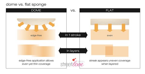 Shu Uemura The Lightbulb Oleo-Pact Foundation Dome vs Flat Sponge